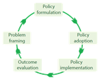 Policy cycle page