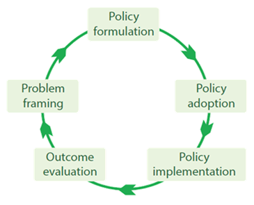 Policy cycle page2